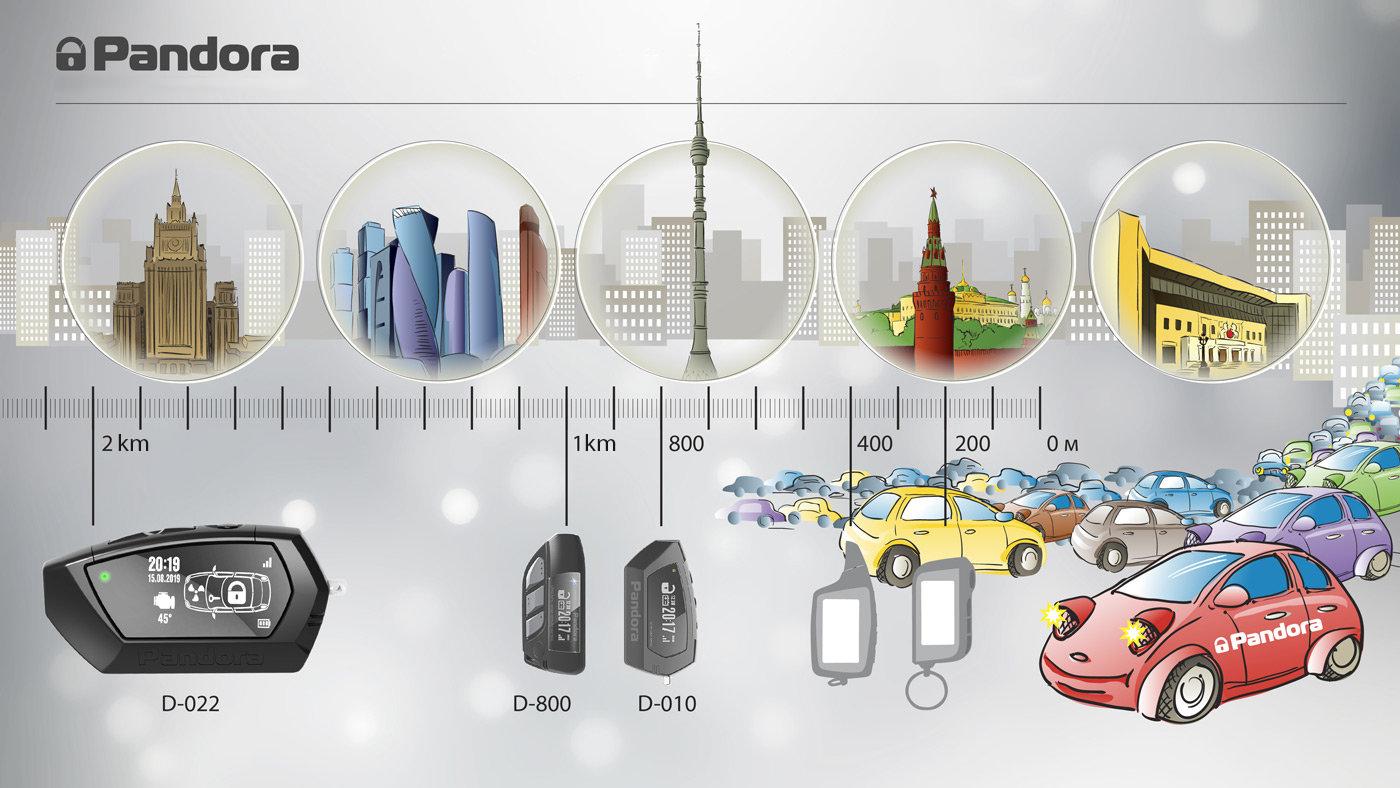 Pandora Light Pro Pager Auto Alarmanlage mit zusätzlicher Wegfahrsperre über Bluetooth Tags 1